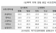 """""""빙상 선수 신체폭력 경험 2배 많다""""…인권위, 빙연에 개선 권고"""