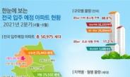 서울 아파트 입주물량 2분기 6560가구…전년比 반토막