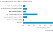 """'스팩 엑시트' 늘어날까…글로벌 펀드매니저 4명 중 1명, """"성공 가능한 수단"""""""