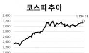 """경기 회복 기대…""""하반기 코스피 3300~3600 간다"""" [株포트라이트]"""