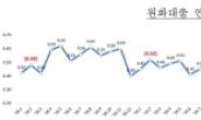 2월 은행 대출 연체율 0.33%… 코로나 지원에 낮은 수준 유지