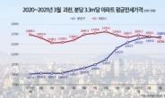 '신분당선 효과' 경기도 전셋값 1위는 '분당'…과천은 하락 [부동산360]