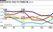 서울 구축 아파트값, 신축의 3배 상승
