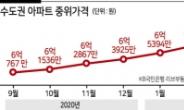 수도권 아파트 중간값 7억 돌파