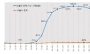 부동산 상승 지역 예감 '낮밤 인구 차이 큰 곳 주목하라'