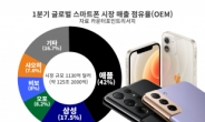 """""""삼성폰 더 많이 팔았는데…"""" 아이폰 2배 더 벌었다 [IT선빵!]"""