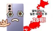 """일본인 """"한국폰 안산다"""" 갤럭시S21 28위 '굴욕' [IT선빵!]"""