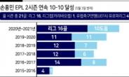 1골 1도움 손흥민, 두시즌 연속 '10-10'