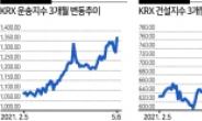 돌아온 '중후장대' 기업들 실적·업황 업고 우상향
