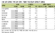 """별 일 없는 공매도…""""경기 민감주로 대응해야"""""""