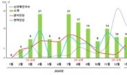 진화하는 코로나19 진단기술…특허출원 꾸준한 증가세