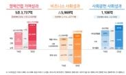 SK하이닉스, 작년 사회적가치 4.9조 창출...전년대비 36% ↑