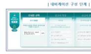 국세청, '세금 신고·납부 길라잡이' 홈택스 내비 도입