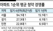 文 정부 4년간 서울아파트 청약 경쟁률 6배 치솟아