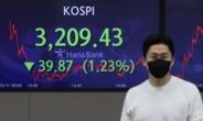 외국인·기관 팔자에 코스피 하락 마감…1.23% 내린 3209.43