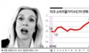 """라엘 브레이너드 연준 이사 """"인플레이션 일시적일 것"""""""