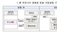 K팝 공룡 팬덤플랫폼 생긴다…공정위, 'V-LIVE+위버스' 결합승인