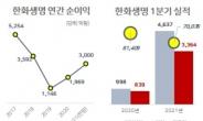 한화생명 1분기 순이익 1942억원, 전년比 306.1%↑