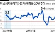 """""""테이퍼링 아직""""...美 연준, 인플레 공포에도 '요지부동'"""