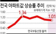 전국 아파트값, 5개월 연속 1% 이상 급등
