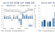 우리금융경영硏 경제성장률 전망치 1%p 상향…'4.3%'