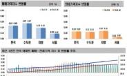 규제에도 계속되는 아파트값 상승세…주간 수도권 0.28% 올라 [부동산360]