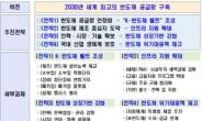 '글로벌 반도체 패권 경쟁' 넘어 세계 일류 생산벨트 구축