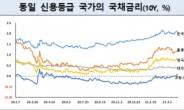 외국인, 국내채권 보유잔액 최고치…올해 들어 22.6조 순투자