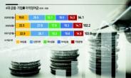 잉여금만 104조… ' 돈방석'  금융지주, 중간배당 기대감