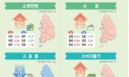 전국 고용률 4분기 연속 하락…서울 실업률 '최고'