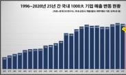 코로나19 여파…'매출 1조 클럽' 기업 숫자도 감소