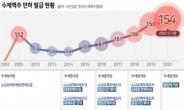 수제맥주 면허만 154개…영세 업체는 고사 직전[언박싱]