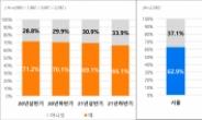 """""""집값 상승 너무해…다음 기회 노릴 수 밖에""""…주택수요자 33%는 '집 안 산다' [부동산360]"""