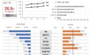 서울 택배 1년새 27% ↑…공공·민간 빅데이터 활용 정책 실효성 높인다