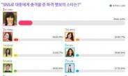 구혜선, SNS로 대중에게 충격을 준 파격 행보 스타 1위…2위는 한예슬