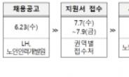 LH, 임대주택 '무지개 돌봄사원' 1400명 모집…만 60세 이상 대상
