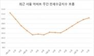 갈수록 악화하는 서울 전세난…공급부족 지표 14주 내 최고 [부동산360]