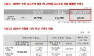 """'사사오입' 종부세, 2% 주택 보유자 2만명 """"세금 안낸다"""" [부동산360]"""