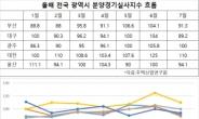 뜨거운 지방광역시 분양시장…대구·부산·울산 조정불가피?[부동산360]