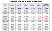 文정부 4년간 서울 아파트 증여 비중 3배 급증 [부동산360]