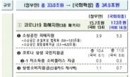 소상공인·국민지원금 1.9조↑·카드 캐시백 4000억원↓