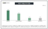 '보수 51.3% vs 진보 35.9%' 정치성향 따라 엇갈린 하반기 집값 전망 [부동산360]