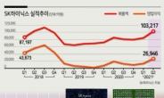 '슈퍼호황' SK하이닉스, 분기매출 10조 돌파