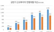 상반기 신규 투자자 60% MZ세대…평균 211만원 주식 투자