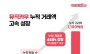 뮤직카우, 음악 저작권 거래액 1100억원 넘겼다