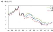 지난달 은행 주담대 금리 2.7% '2년 새 최고'…신용대출은 3.8%