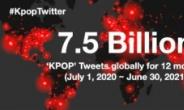 """K팝, 일 년간 전 세계에서 75억 트윗 발생…BTS, 언급량 최다"""