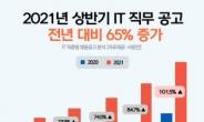 IT가 점령한 구인시장…관련 직무 공고 전년비 65% 급증