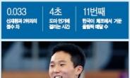 부상과 우상을 넘어...'체조 호랑이' 신재환의 '포효' [피플앤데이터]