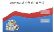 美 2분기 가계부채 1경7200조원…2분기 증가폭 2007년 이후 최대